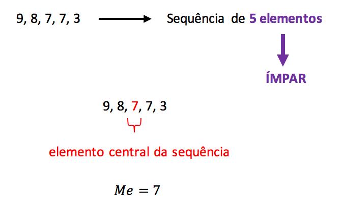 Exemplo de cálculo da mediana com sequência de elementos ímpar