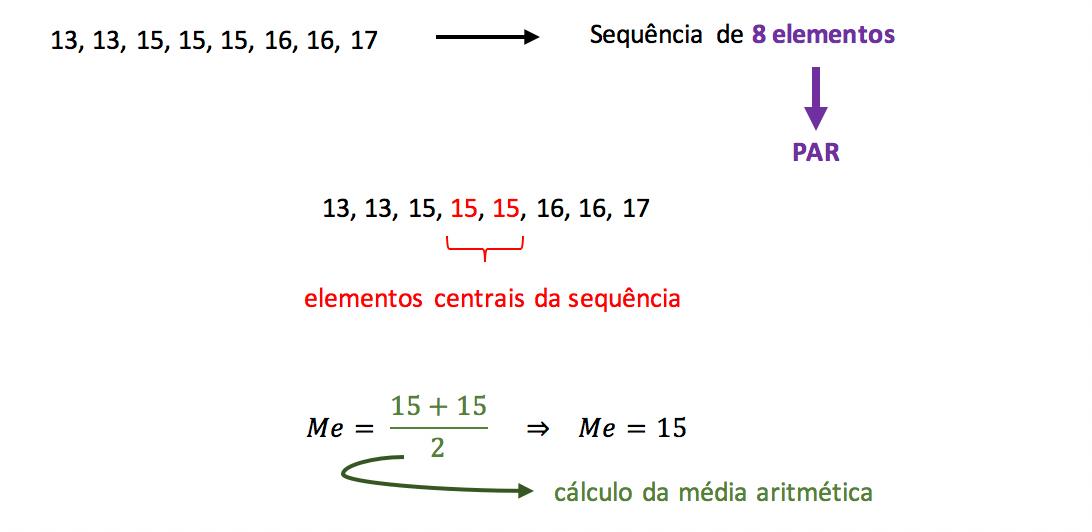 Exemplo de cálculo da mediana com sequência de elementos par