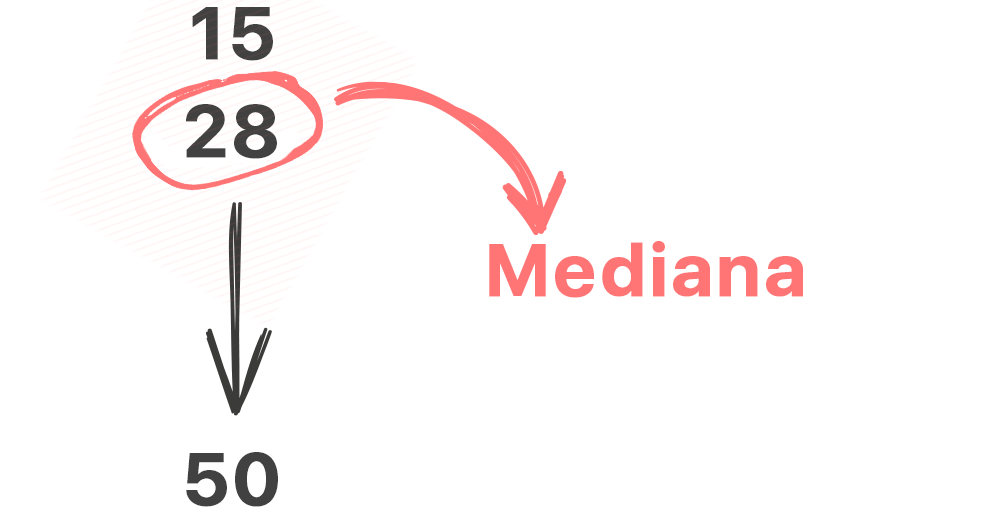 O que é Mediana (Me)?