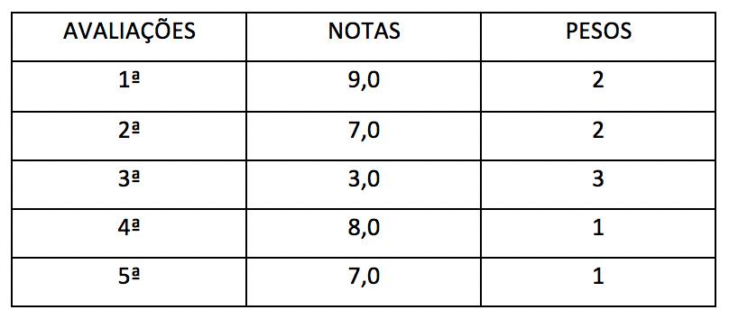 Tabela com exemplos de dados para cálculo da média ponderada