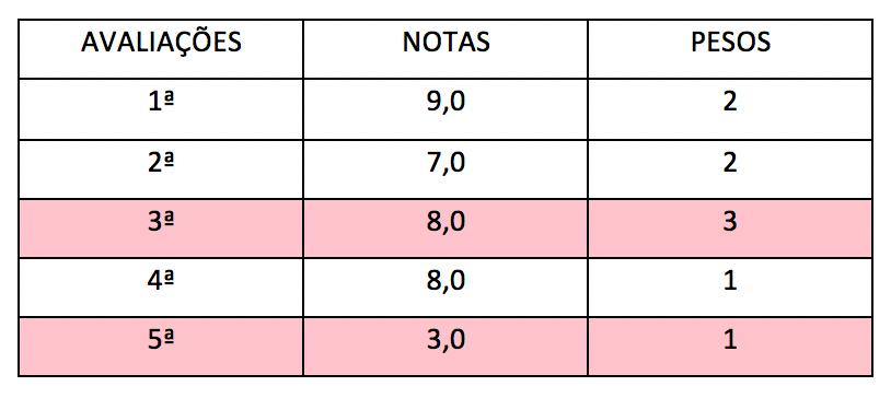 Tabela com outros exemplos de dados para cálculo da média ponderada