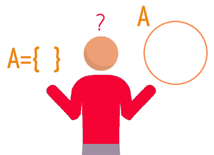 O conjunto A representado entre chaves e em forma de diagrama