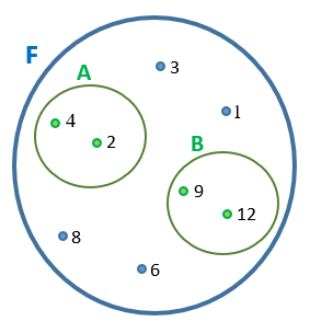 Conjunto F representado na forma de diagrama