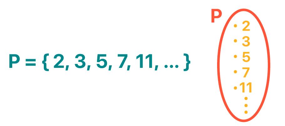 Conjunto dos números primos positivos por citação e em forma de diagrama