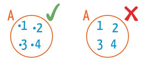 Forma correta e incorreta de representar os elementos dentro de um diagrama