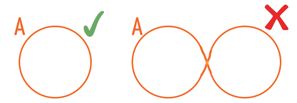 Forma correta e incorreta de representar um diagrama