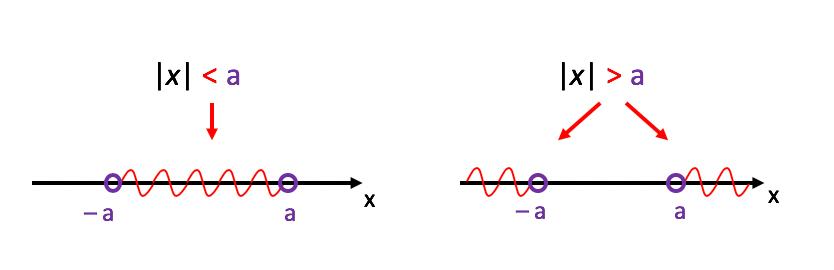 1ª e 3ª Consequências da definição de módulo