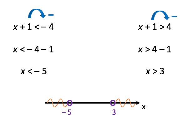 Resolução da primeira inequação modular formada pela divisão da inequação simultânea