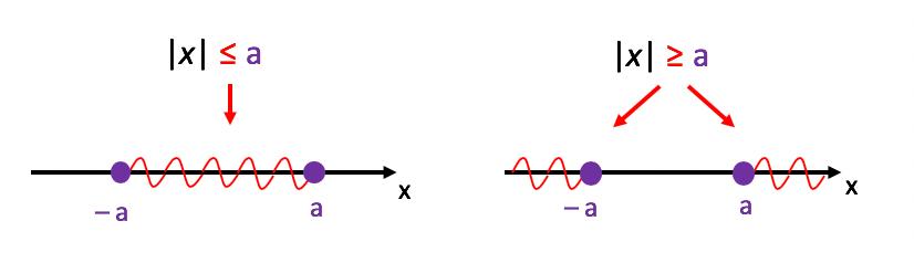 2ª e 4ª Consequências da definição de módulo