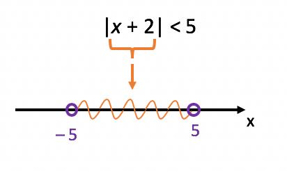 Resolução da primeira inequação modular do texto