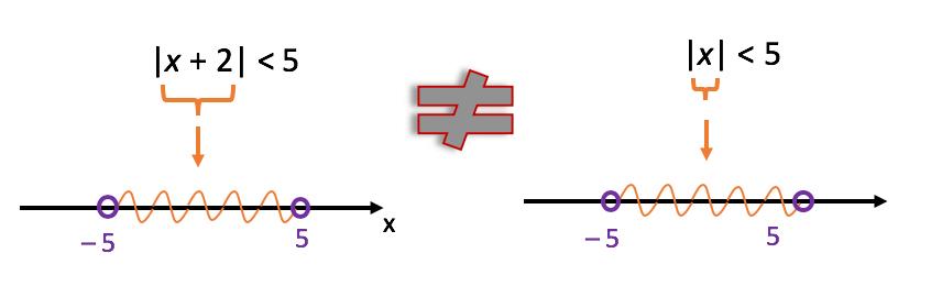 Existe uma diferença crucial na resolução de algumas inequações modulares