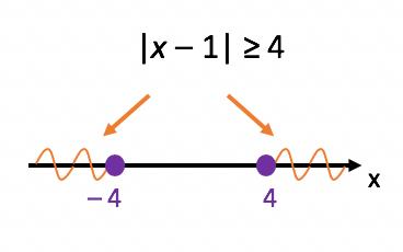 Resolução da segunda inequação modular do texto