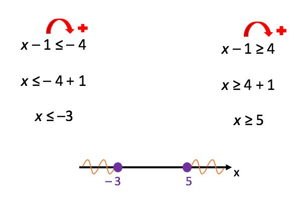 Resolução da segunda inequação simultânea formada no texto separadamente