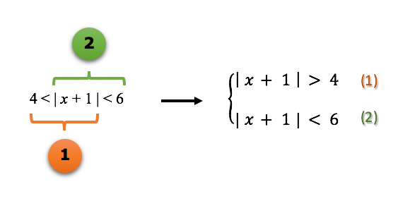 Separando uma inequação modular simultânea em duas