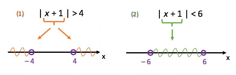 Resolução de uma inequação modular simultânea no texto