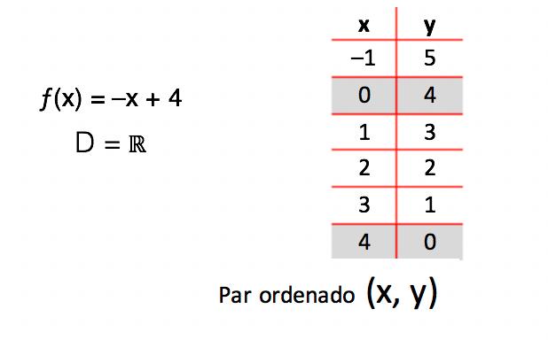 Utilizar zero como elemento do par ordenado P(x,y)