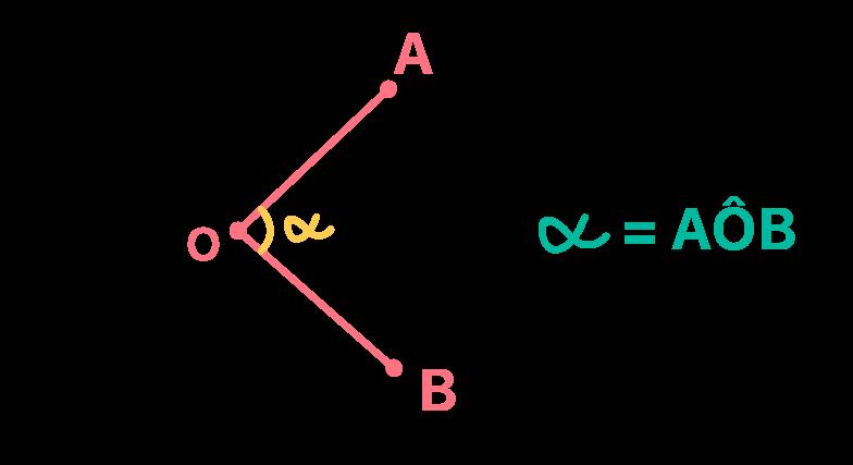 O que é o ângulo central a circunferência