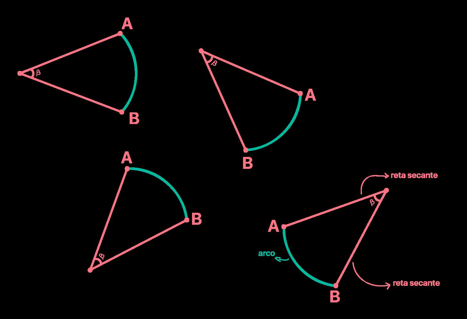 Ângulo inscrito pode se localizar em qualquer ponto da circunferência