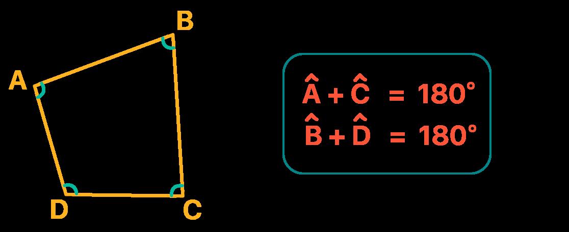 Ângulos opostos do quadrilátero inscrito na circunferência são suplementares
