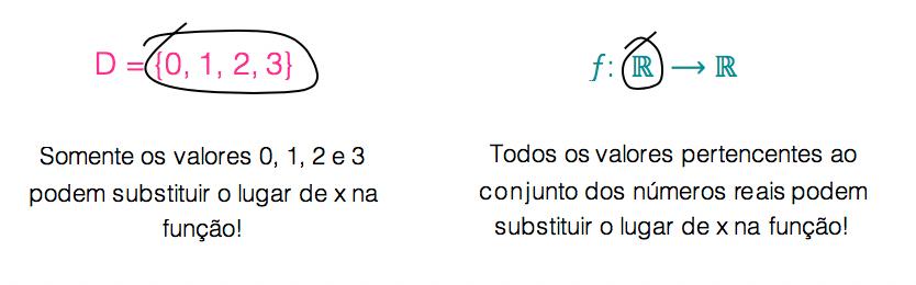 Exemplos de domínio de funções com elementos finitos e conjuntos numéricos como um todo