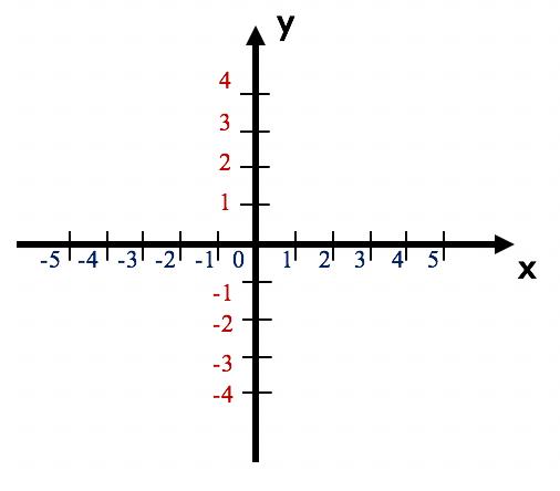 Plano cartesiano é formado por 2 eixos perpendiculares x e y