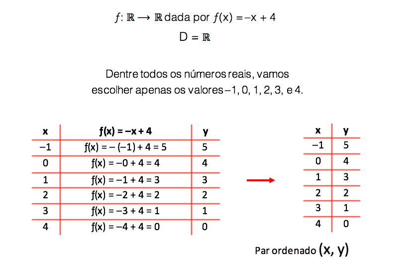 Escolhendo 6 valores de x para obter pares ordenados através da tabelinha