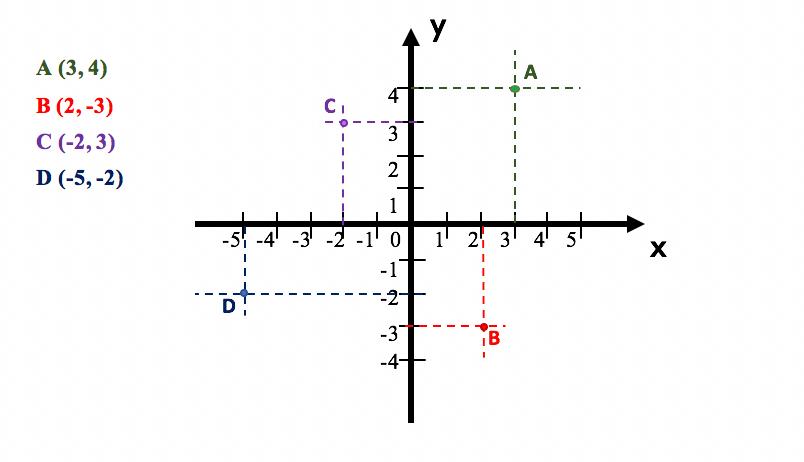 Exemplos de pares ordenados A B C e D traçados no plano cartesiano