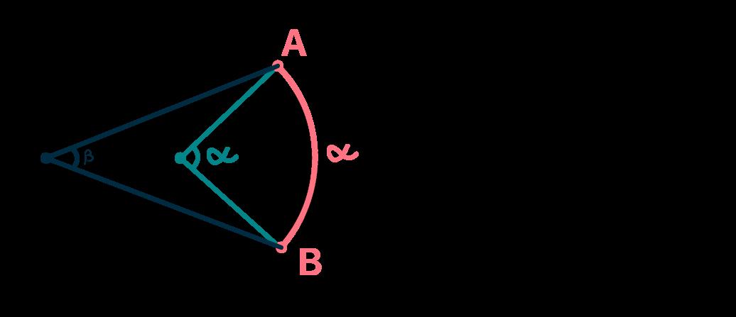 ângulo inscrito é a metade do ângulo central correspondente