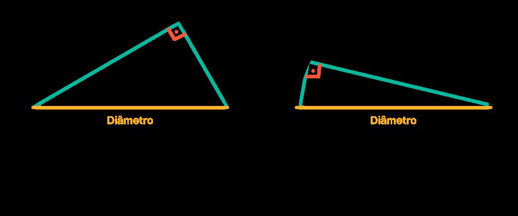 Medida da hipotenusa é igual ao diâmetro da circunferência