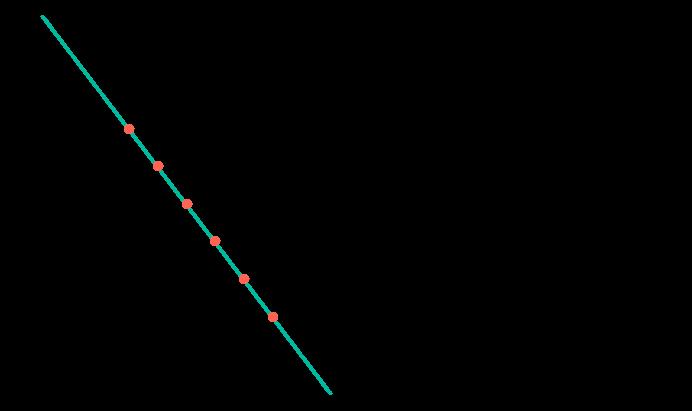 Ligando os pontos traçados para concluir o gráfico