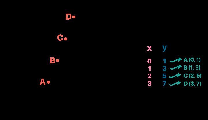 Traçando os pares ordenados no plano cartesiano dando nome à eles