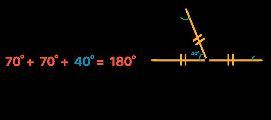A soma dos ângulos internos de um triângulo é sempre 180 graus