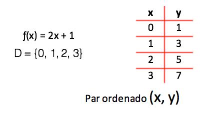 Tabelinha simplificada para obter alguns pares ordenados