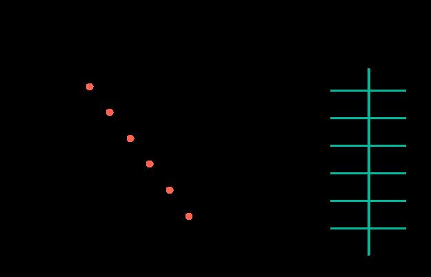 Traçando os pares ordenados no plano cartesiano