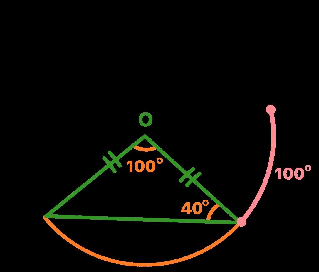 Ângulo O é central a circunferência e mede 100 graus
