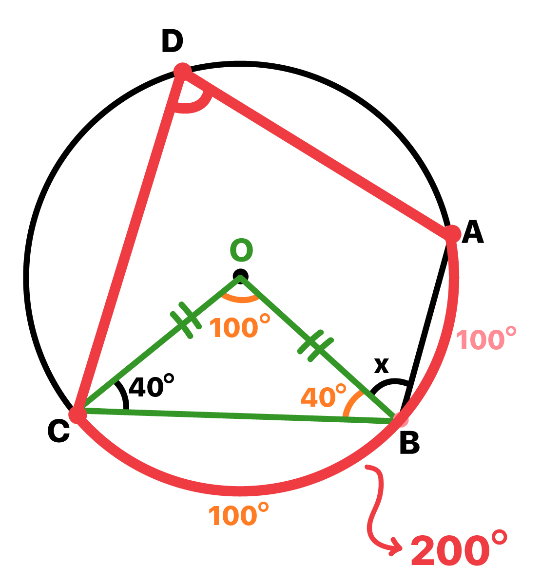 Ângulo inscrito de vértice D possui arco correspondente de 200 graus