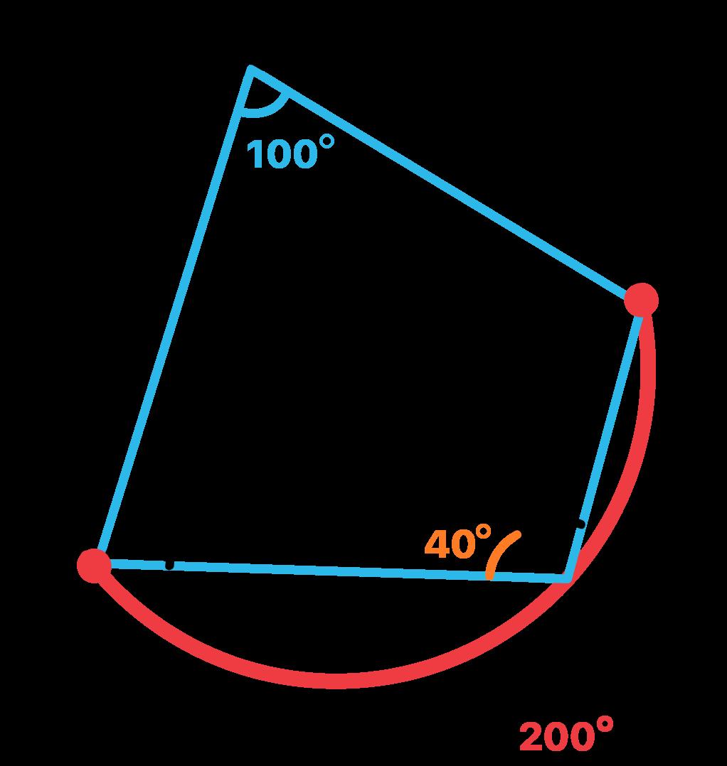 Ângulos dos vértices D e B são suplementares
