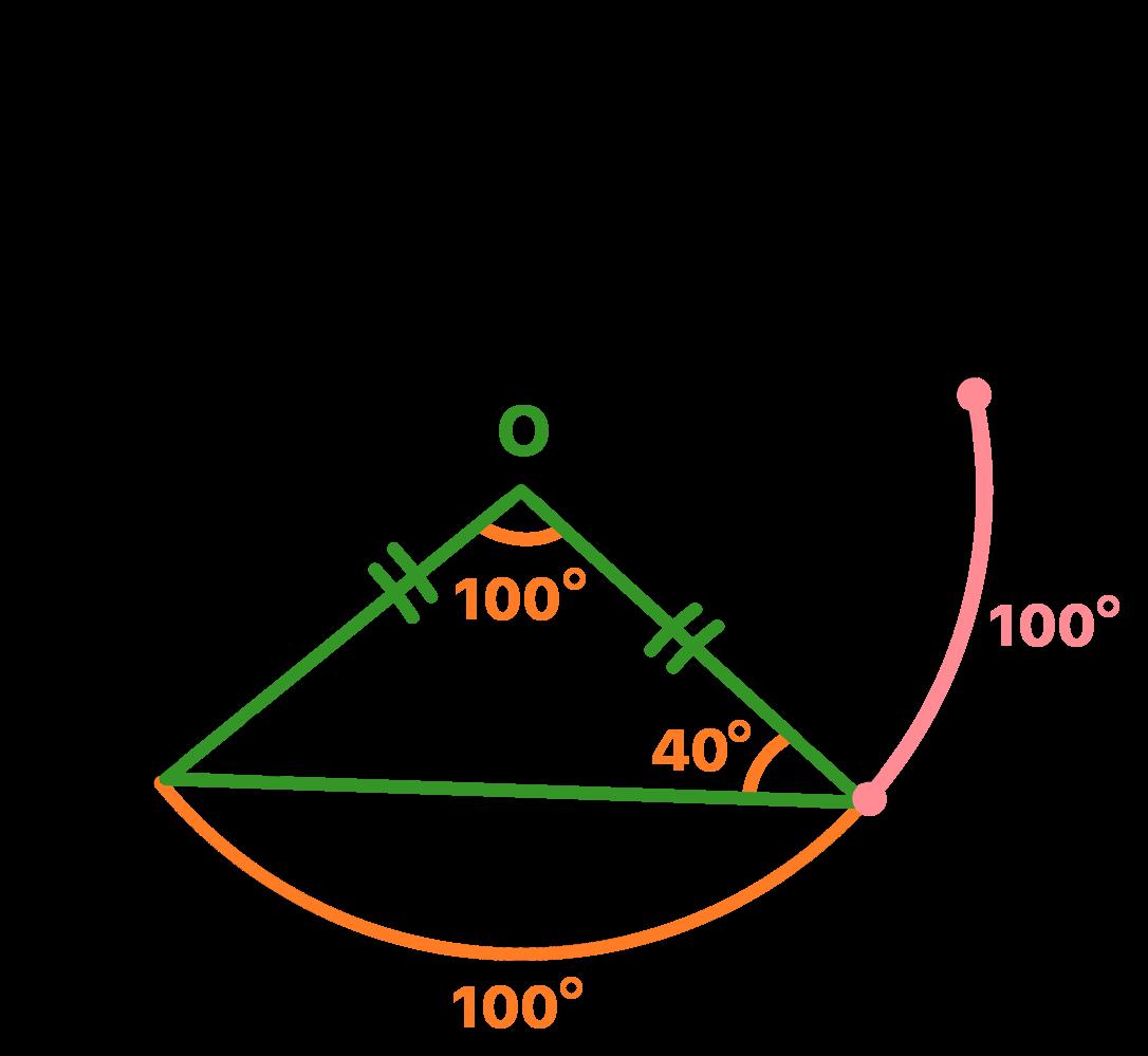 Arco correspondente ao ângulo central O mede 100 graus