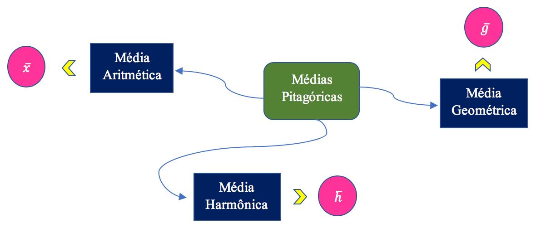 Representação das médias aritmética geométrica e harmônica