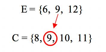 O conjunto E não é subconjunto do conjunto C