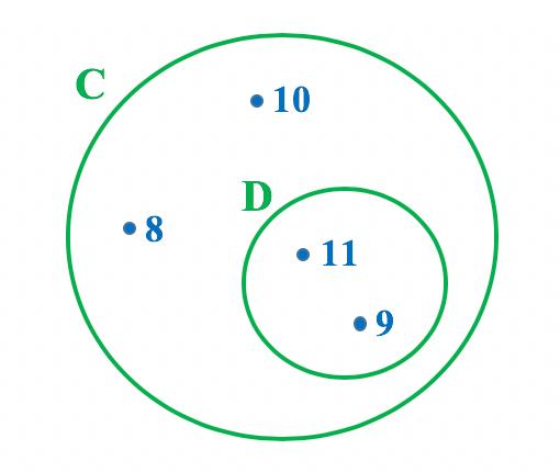 Representação em forma de diagrama dos conjuntos C e D