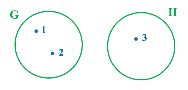 Representação em forma de diagrama dos conjuntos G e H