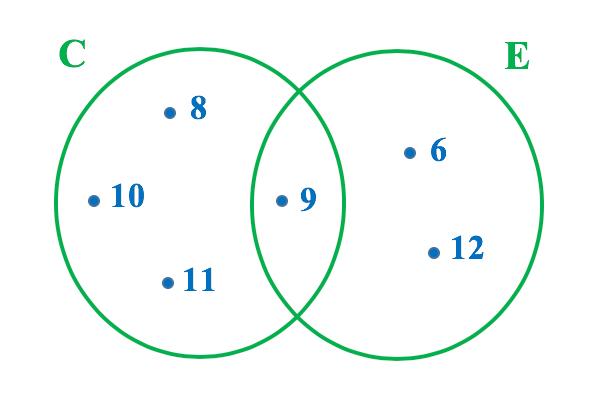Representação em forma de diagrama dos conjuntos C e E