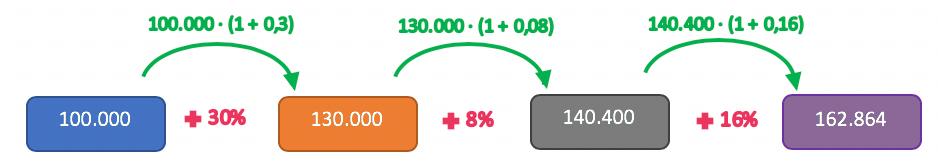 Exemplo numérico em que as taxas de crescimento dos 3 anos são aplicadas