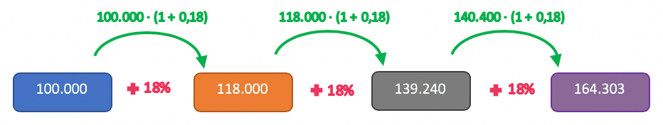 Aplicando em valores numéricos a taxa equivalente obtida pela média aritmética