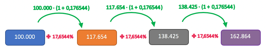 Aplicando em valores numéricos a taxa equivalente obtida pela média geométrica