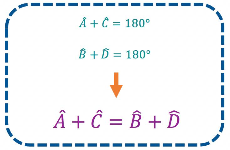 soma de dois ângulos opostos é igual a soma dos demais ângulos opostos