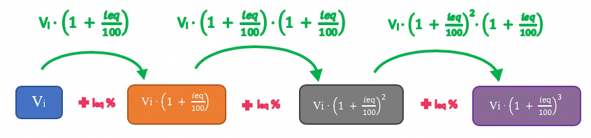 Fórmula teórica da taxa de aumento equivalente
