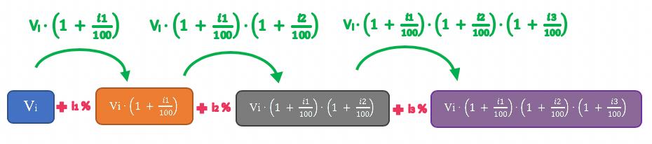 Fórmula teórica das taxas de aumento sucessivo