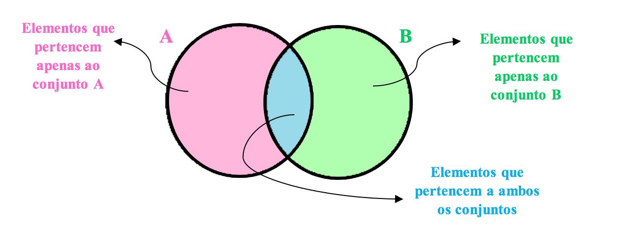 Como representar em forma de diagrama dois conjuntos com alguns elementos em comum